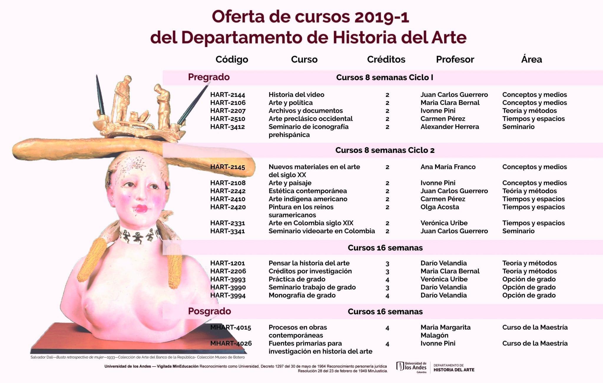 Oferta de cursos Historia del Arte 2019-1